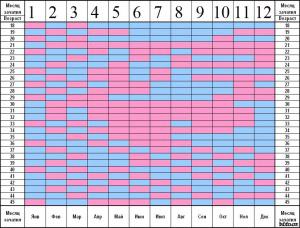 Новый сервис для тех, кто ждет ребенка — Календарь беременности